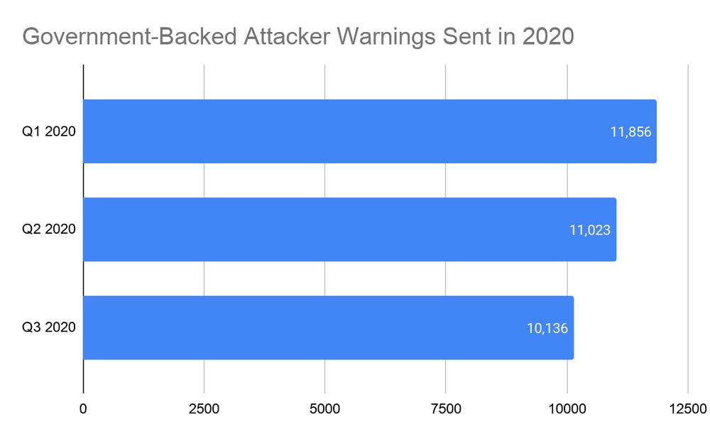 State-backed phishing warnings in 2020