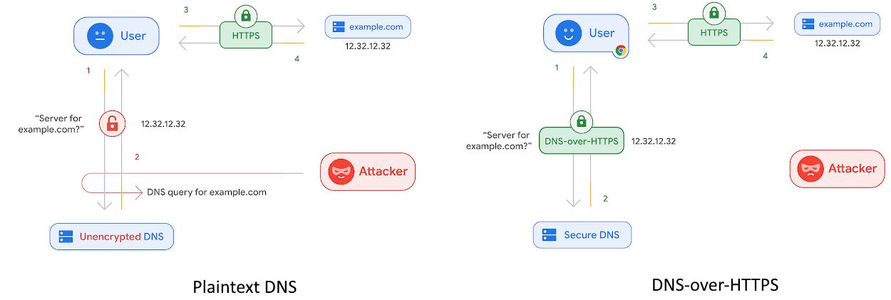 Plaintext DNS vs DNS-over-HTTPS (DoH)